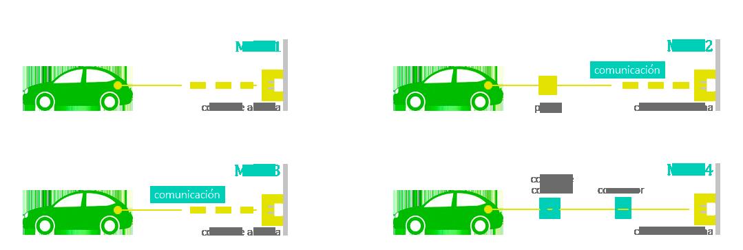Productos vehículos eléctricos